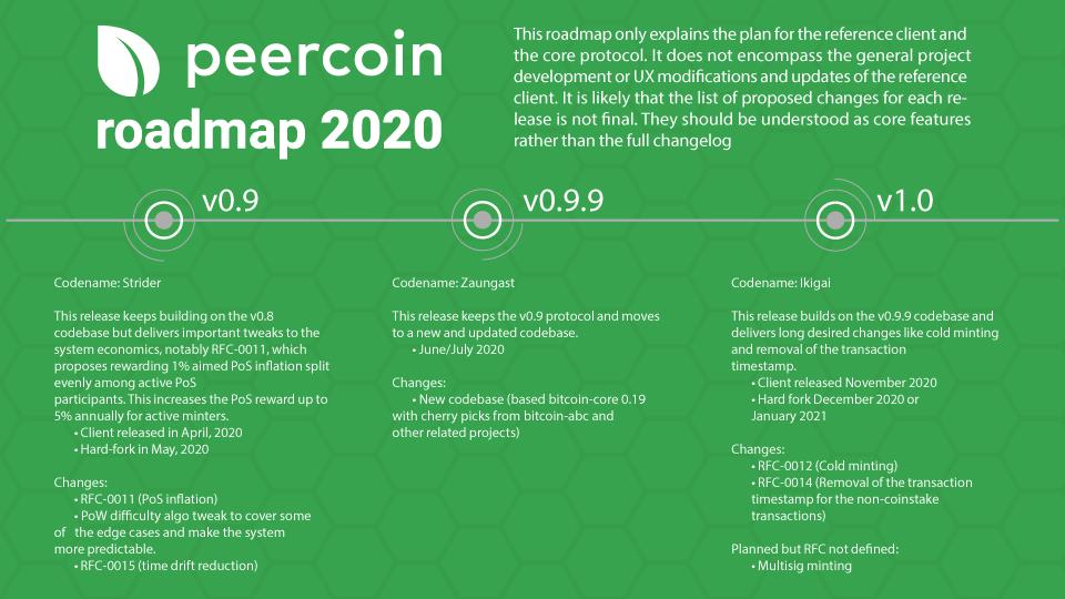 peercoin_roadmap_2020